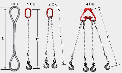 Основні типи канатних стропів
